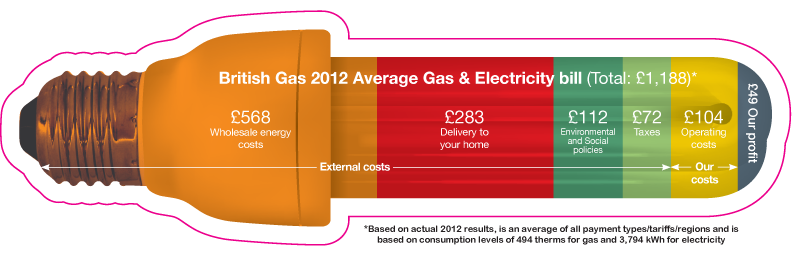 British Gas Average Duel Fuel Bill
