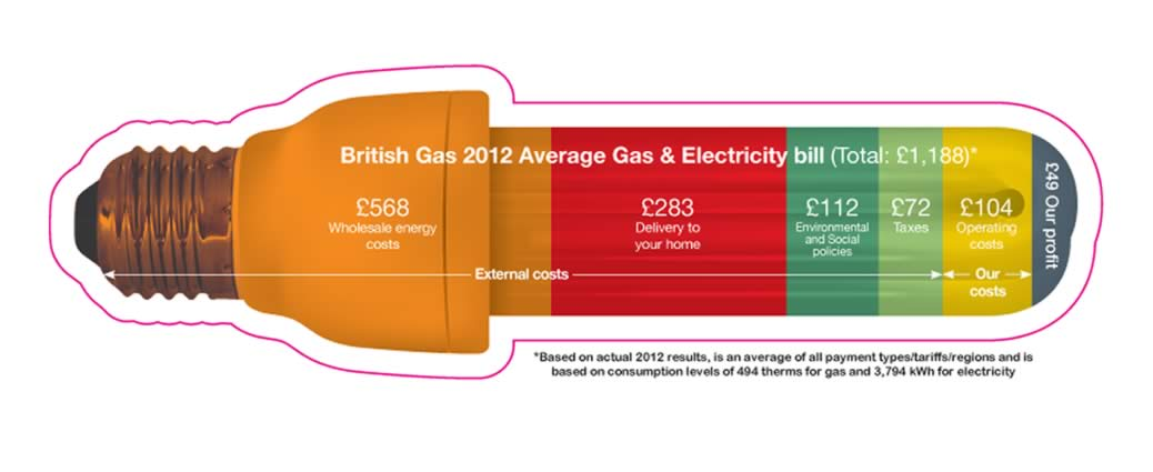 British Gas Average Energy Bill
