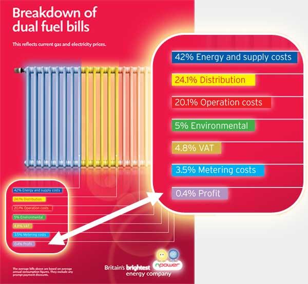 Breakdown of Dual Fuel Bills - Npower