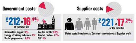 Energy Bill Infographic - Npower, 1 March 2013
