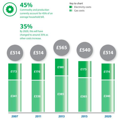 Wholesale Energy Costs 2007-2020