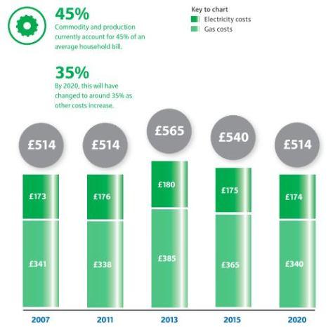 Wholesale Energy Costs 2007-2020