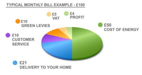 Scottish Power Bill Breakdown