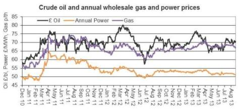 Wholesale Gas % Power Prices, Catalyst, Sep 2013
