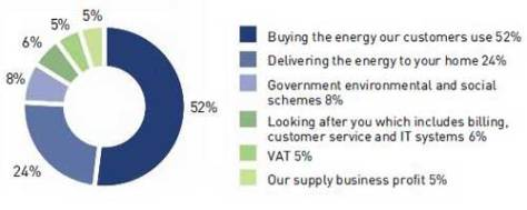 Components of average energy bill - SSE