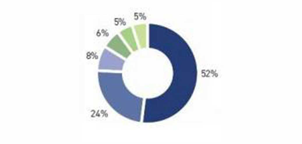 SSE Energy Bills Pie Chart